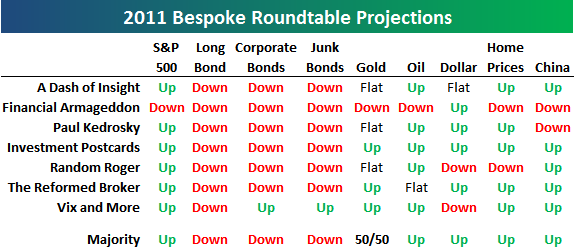 101218 Bespoke Roundtable Matrix