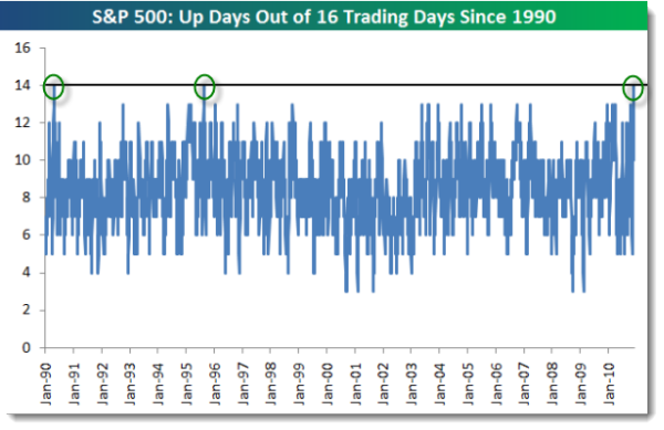 101226 SP500 Up 14 Out of 16 Days