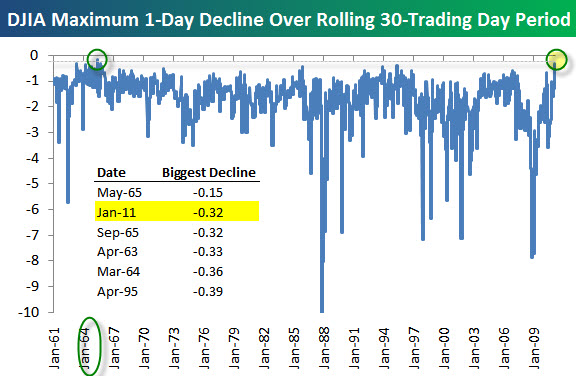 110117  Smallest Biggest Declines in a 30-Day Period