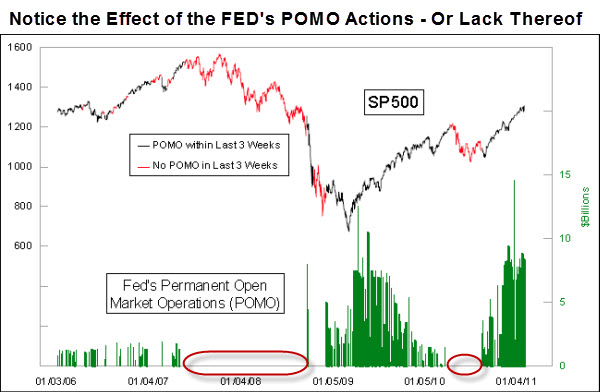 110203 The Effect of the FED POMO Actions