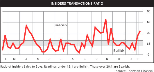 110213 Insider Selling Transactions-thru Feb 2011