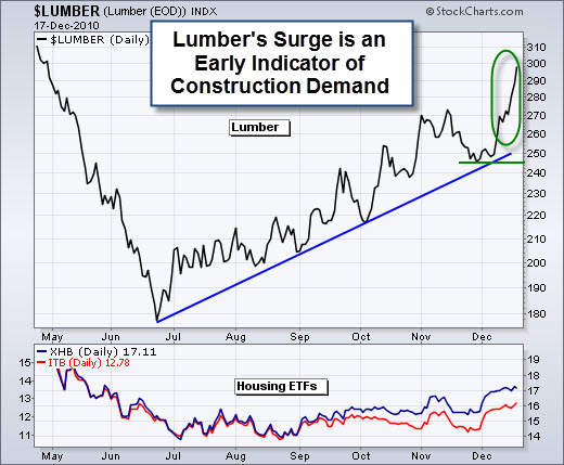 101218 Lumber Surge Is a Good Sign