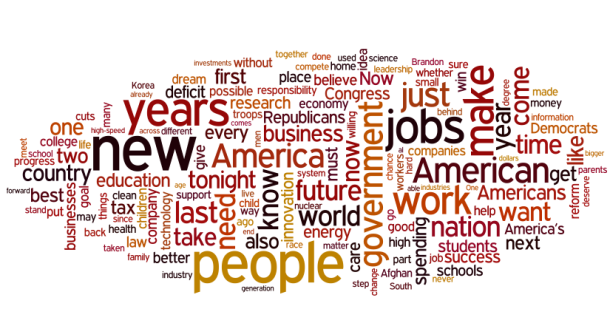 State of the Union Word Cloud