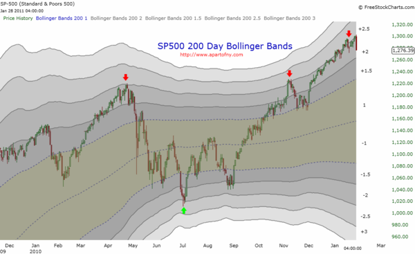 110130 Bollinger Bands on the SP500