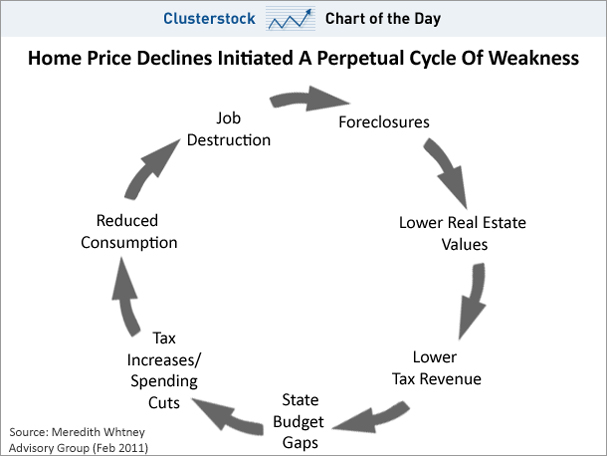 110202 chart-of-the-day-home-prices-cycle-weakness