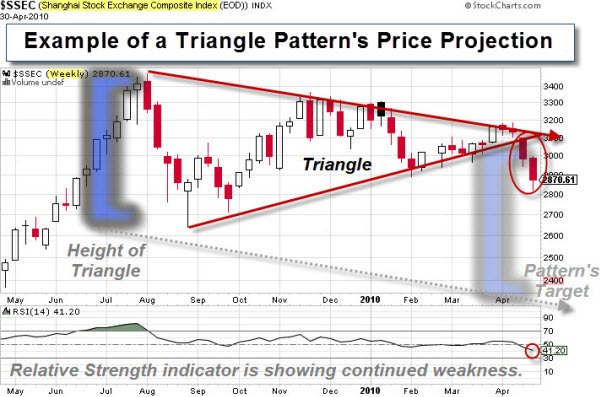 110219 Example Triangle Pattern