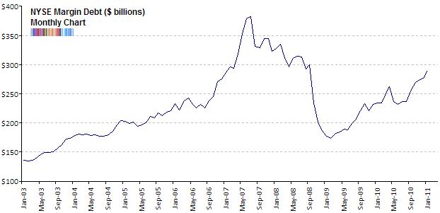 110227 nyse-margin-debt-feb-2011