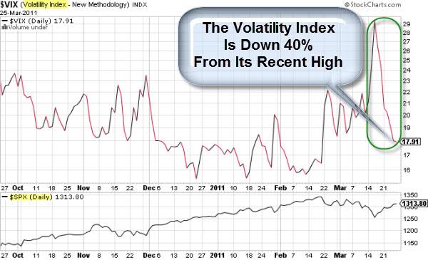 110326 Volatilty of Volatility