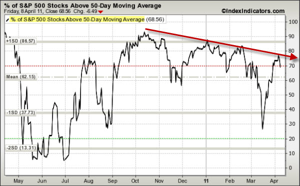 110410 SP500 Issues Above 50-Day Moving Average