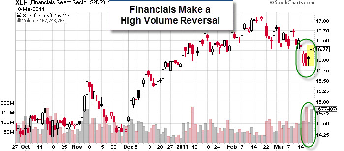 110320 Financials Make a High Volume Bullish Reversal