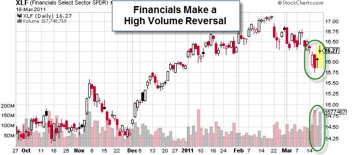 110320 Financials Make a High Volume Bullish Reversal