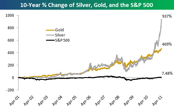 110424 Silver Gold and the SPX