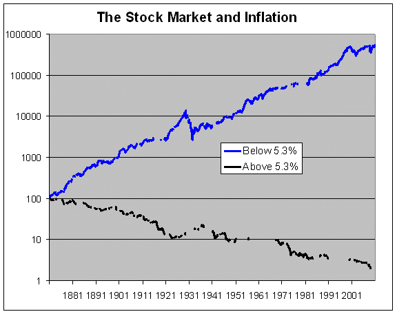110522 Stock Market Returns and Inflation