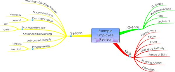 110606 Mind Maps - Employee Review