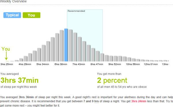 110905 Sleep Chart