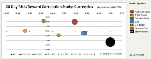 110905 Currencies Compared to SP500