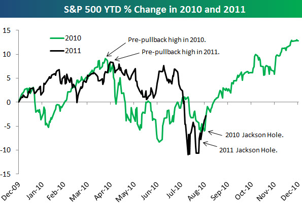 110906 YTD SP500 Change Comparing 2010 and 2011