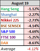 110821 world-indexes sell off