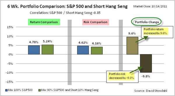 111016 Hang Seng Short SP500 Long Portfolio