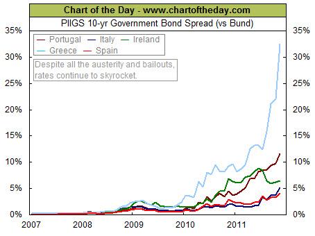 111113 PIIGS 10-yr Bond Spread Shows Relative Risk