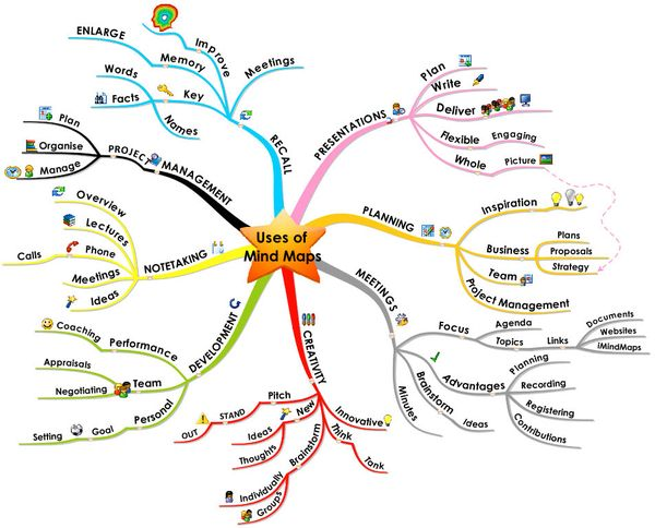 110530 Uses of Mind Maps