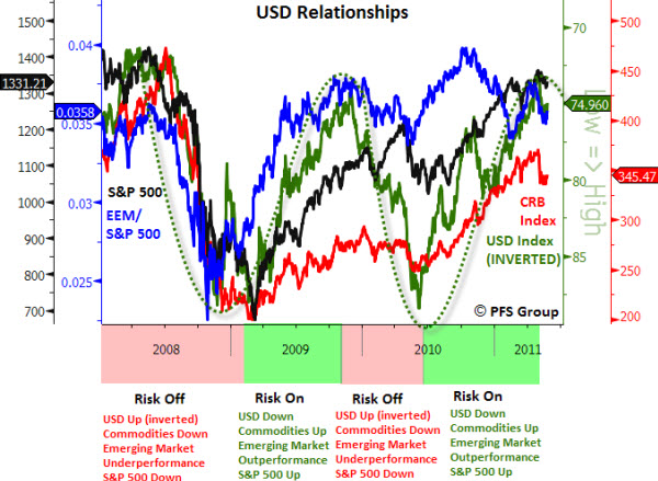 110602 USD Relationships - Risk On or Risk Off