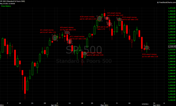 110602 SPX Put-to-Call Chart from zortrades