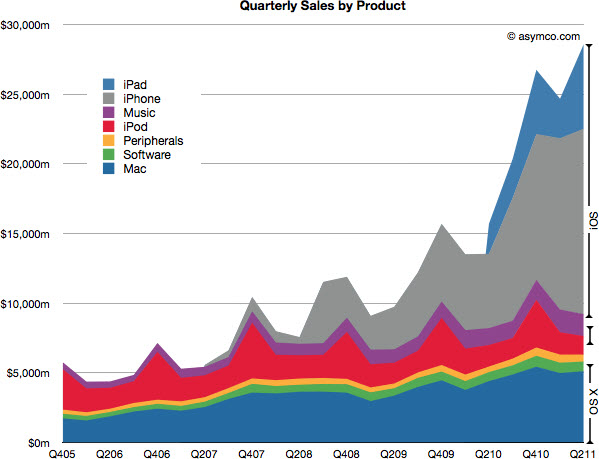 110723 apple-revenue