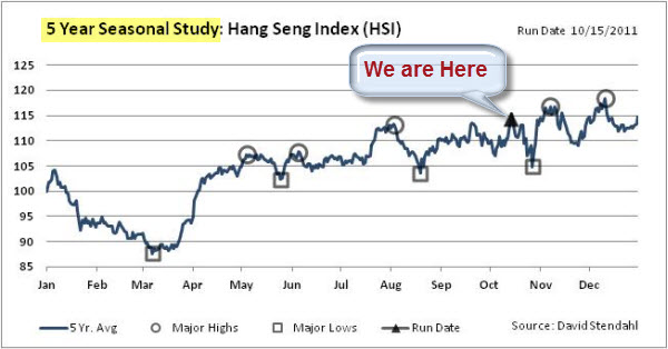 111016 Hang Seng Seasonal Chart
