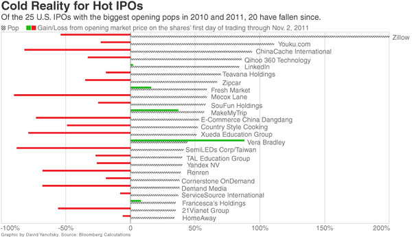 111107 Cold Reality for Hot IPOs