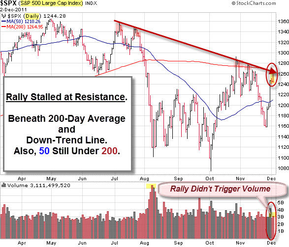 111204 SP-500 Stalled at Resistance