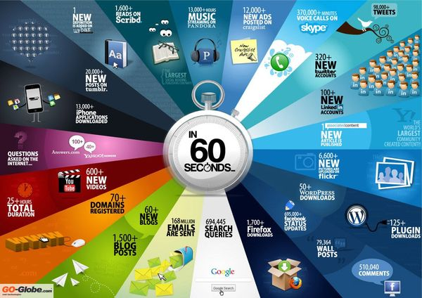 111211 Infographic shows what happens every 60 seconds on the Internet