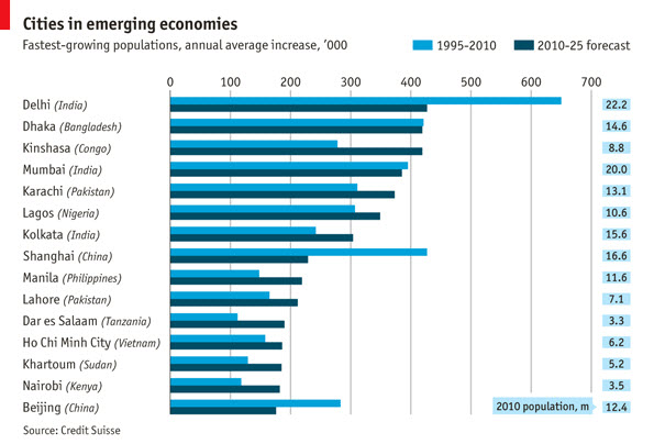 120605 Cities in Emerging Economies