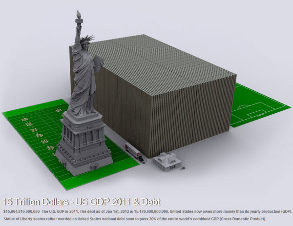 120205 US Debt Compared Football Fields and Statue of Liberty