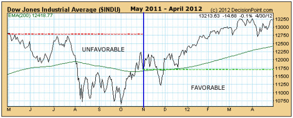 120506 Historical Bias for Sell in May Theory