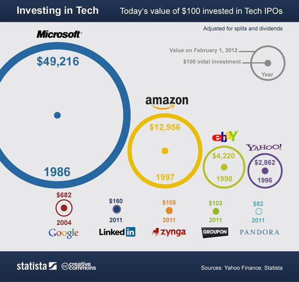 120514 Investing in Tech - Value of a Hundred Dollars Invested in Select IPOs