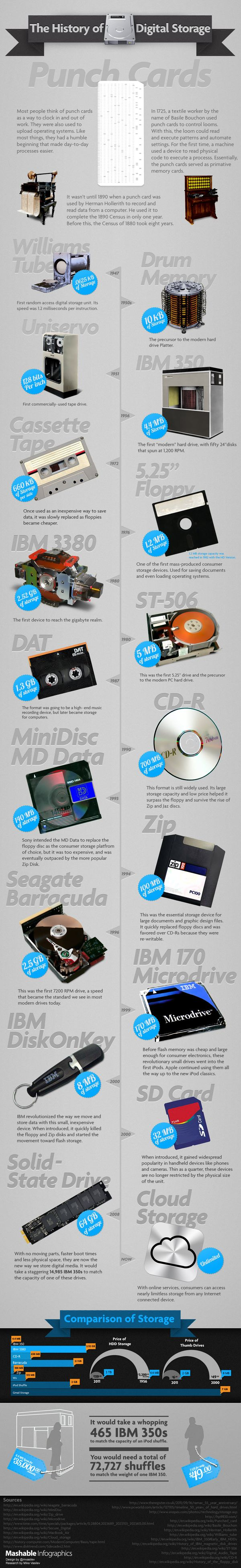 120108  history-of-digital-storage-infographic