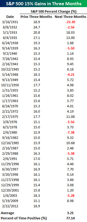 120305 SPX Performance After 15 Percent Rally in Three Months