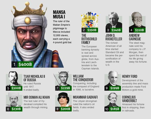 121019 richest-person-ever