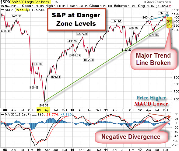 121119 SP500 at Danger Zone Level for Bulls