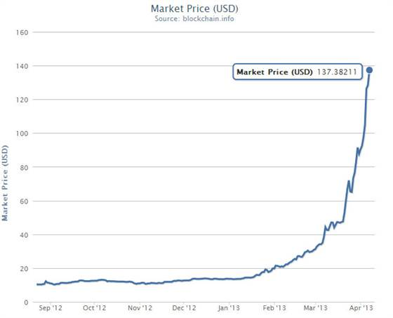 130407  Bitcoin Price