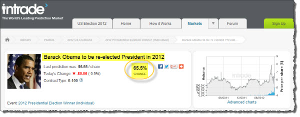 121104 Barack Obama Favored to Win by Intrade Markets