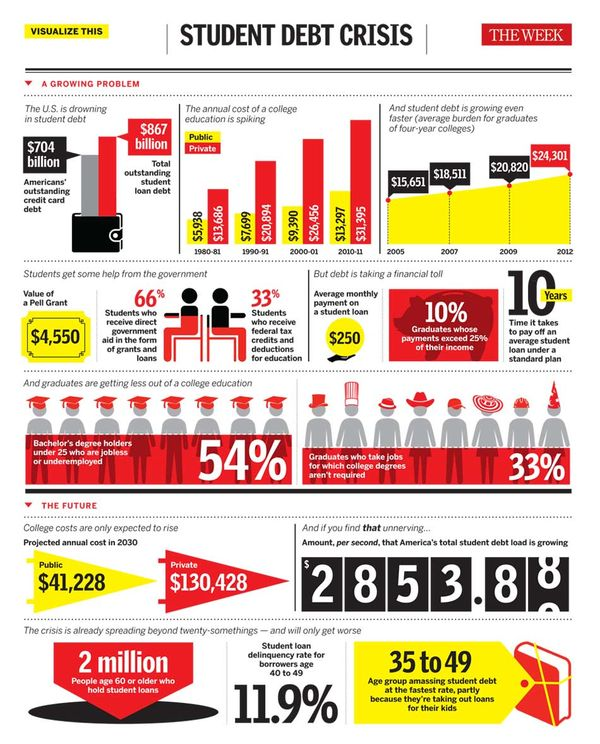 121214 Student Loan Debt Infographic