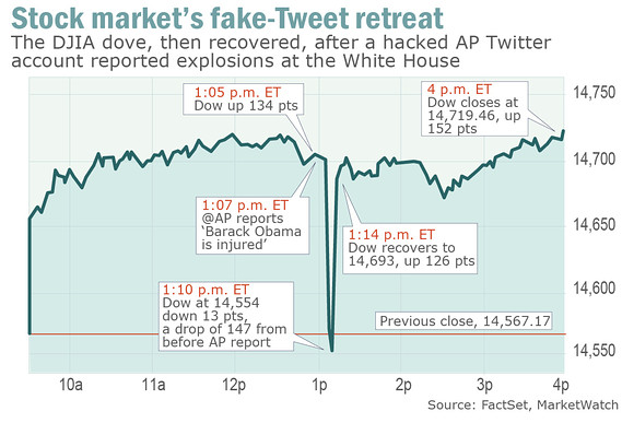 130426 Fake Tweet Market Swoon