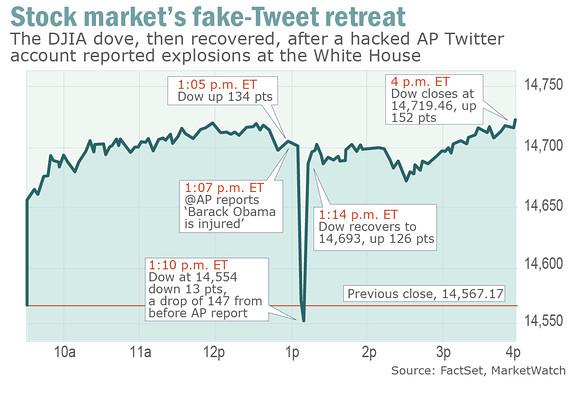 130426 Fake Tweet Market Swoon