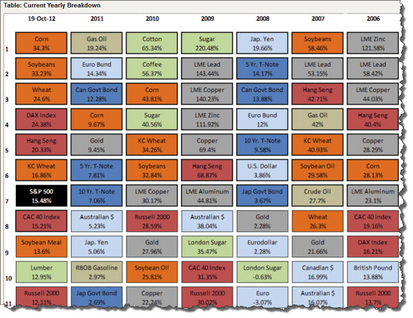 121020 Current Yearly Market Performance Breakdown