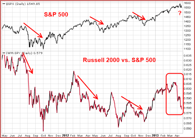 130421 SPX v Russell Shows Risk Off