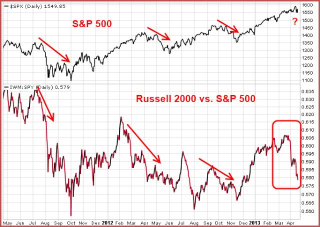 130421 SPX v Russell Shows Risk Off