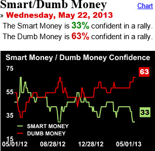 130525 Smart Dumb Money Before