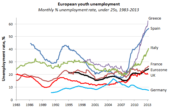 130614 European Youth Unemployment Spiking in 2013